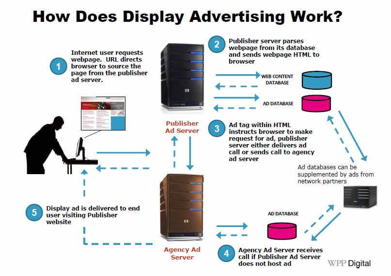 How does Internet advertising work?