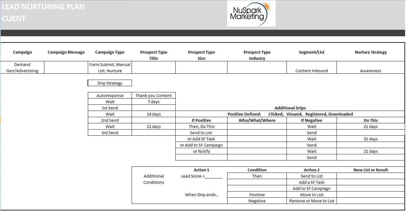 Implementing your lead nurturing campaigns free templates for Campaign schedule template