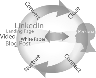 Image showing buyer cycle beginning with buyer persona.