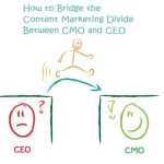 B2B Content Marketing Divide
