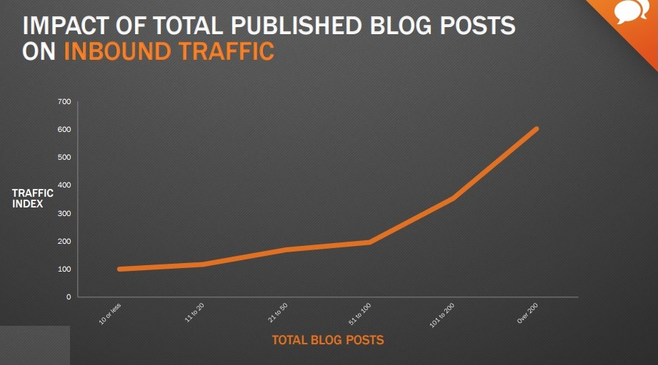 content marketing increases leads