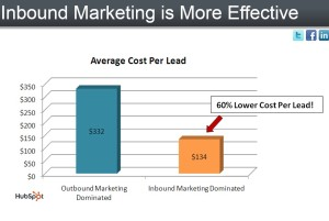 content marketing more effective