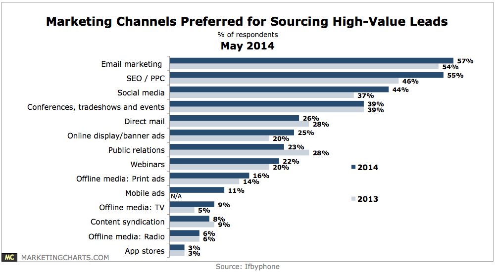 Marketers have trouble converting leads with social content