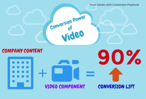 Video social content is high converting