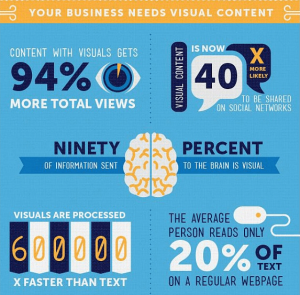 The majority of social content should be visual