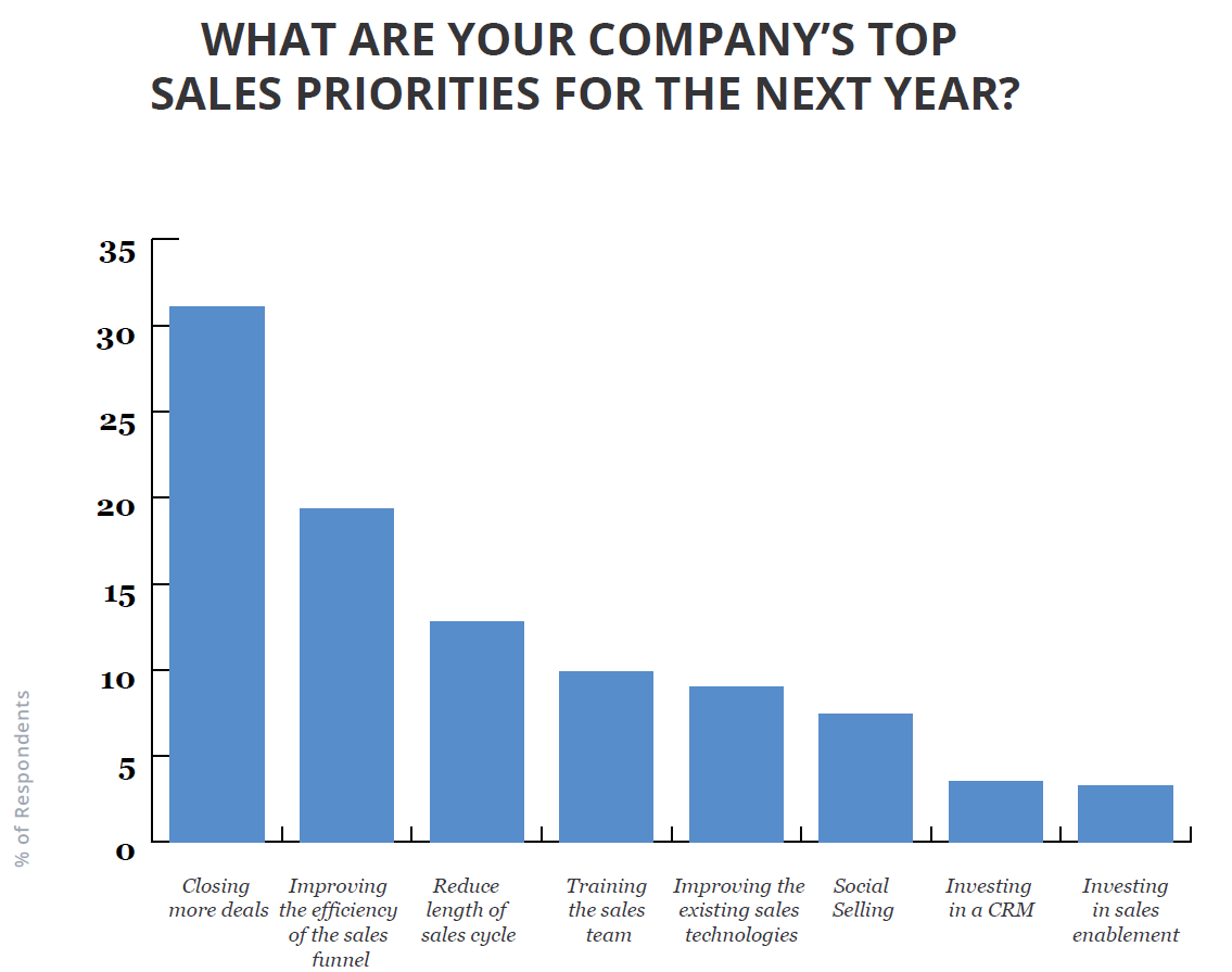 Companies' top priorities for sales